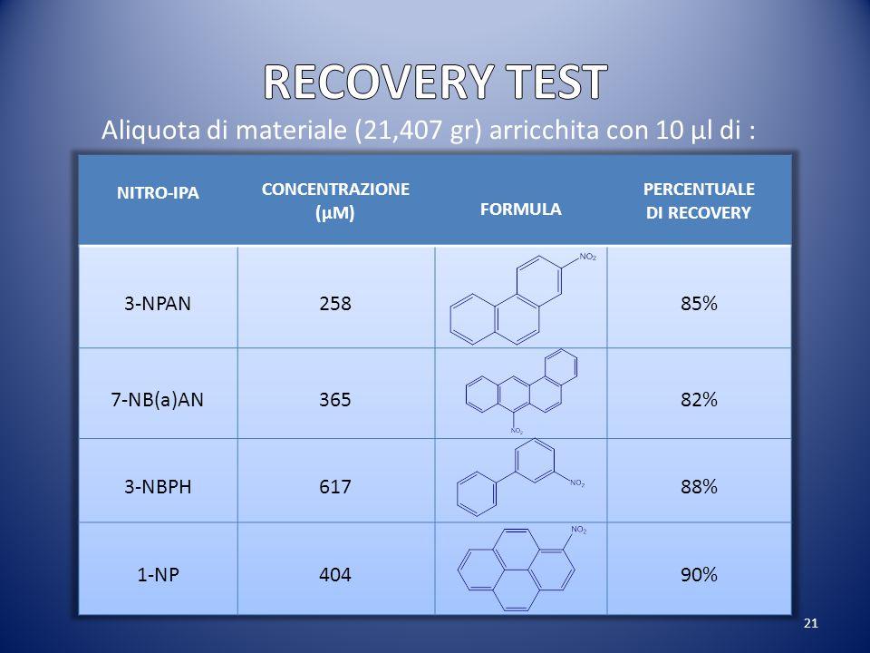 21 Aliquota di materiale (21,407 gr) arricchita con 10 µl di :
