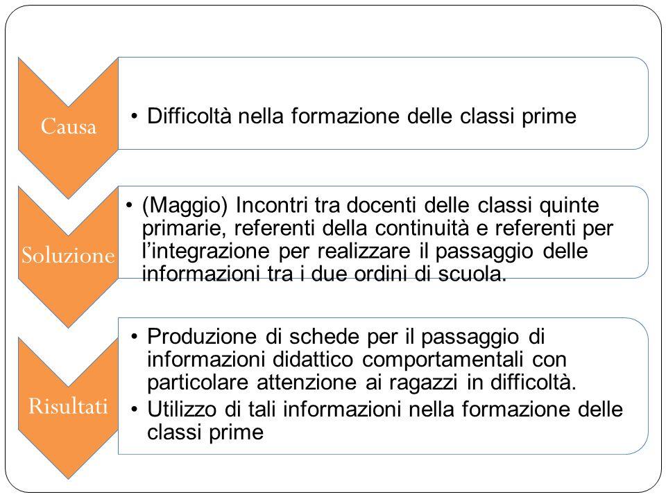 Causa Difficoltà nella formazione delle classi prime Soluzione (Maggio) Incontri tra docenti delle classi quinte primarie, referenti della continuità