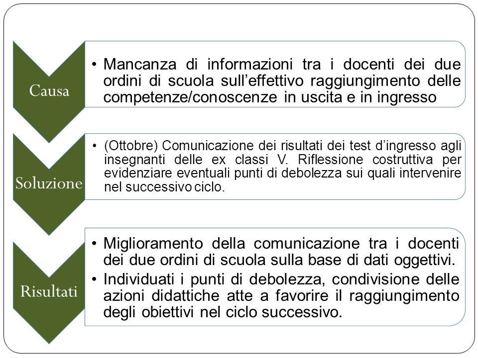 Causa Mancanza di informazioni tra i docenti dei due ordini di scuola sull'effettivo raggiungimento delle competenze/conoscenze in uscita e in ingress