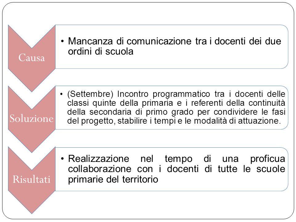 Causa Mancanza di comunicazione tra i docenti dei due ordini di scuola Soluzione (Settembre) Incontro programmatico tra i docenti delle classi quinte
