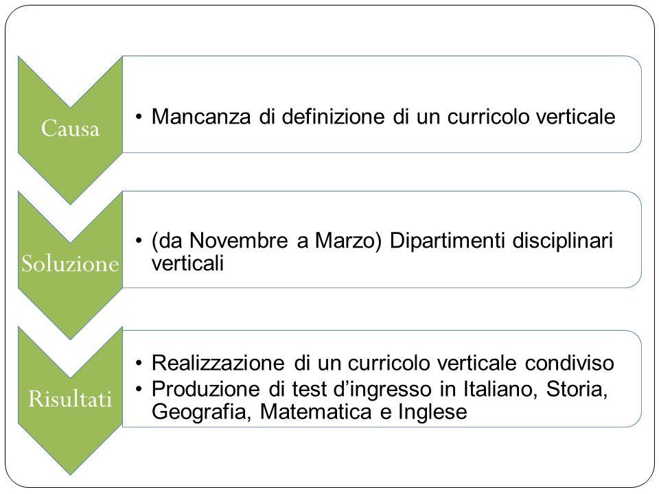 Causa Mancanza di definizione di un curricolo verticale Soluzione (da Novembre a Marzo) Dipartimenti disciplinari verticali Risultati Realizzazione di