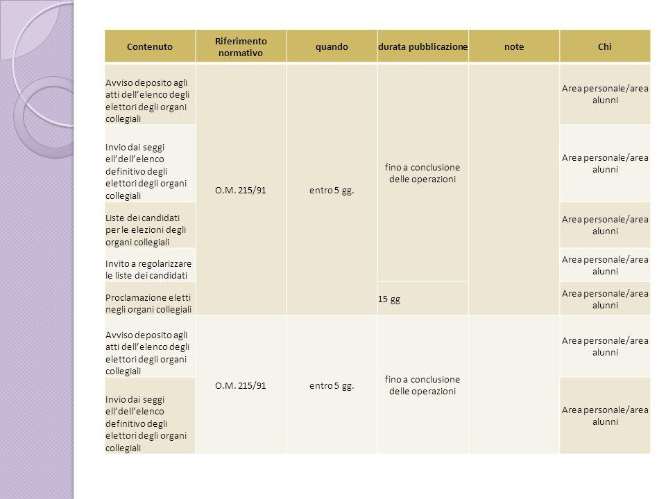 Contenuto Riferimento normativo quandodurata pubblicazionenoteChi Avviso deposito agli atti dell'elenco degli elettori degli organi collegiali O.M. 21