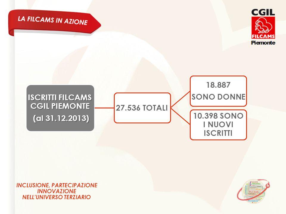 INCLUSIONE, PARTECIPAZIONE INNOVAZIONE NELL'UNIVERSO TERZIARIO ISCRITTI FILCAMS CGIL PIEMONTE (al 31.12.2013) (al 31.12.2013) 27.536 TOTALI 18.887 SONO DONNE 10.398 SONO I NUOVI ISCRITTI