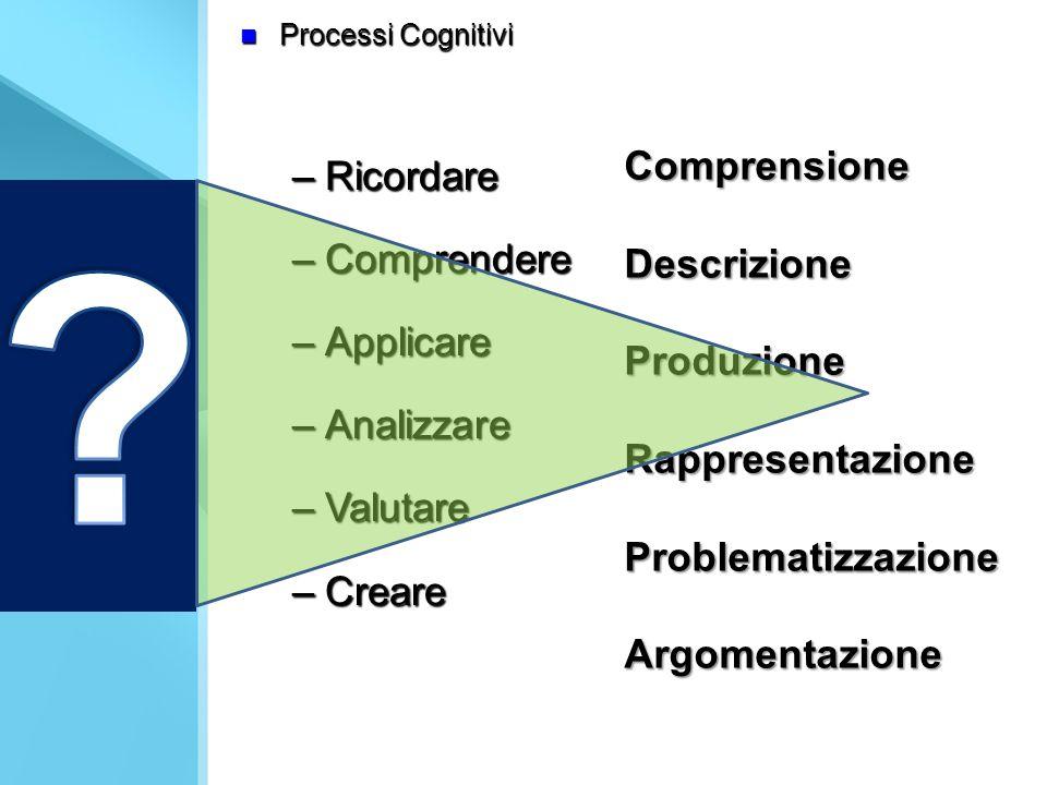 Processi Cognitivi Processi Cognitivi –Ricordare –Comprendere –Applicare –Analizzare –Valutare –Creare Comprensione Descrizione ProduzioneRappresentazioneProblematizzazione Argomentazione