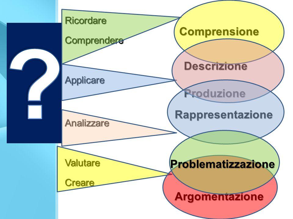 RicordareComprendereApplicareAnalizzareValutareCreare Rappresentazione Comprensione DescrizioneProduzione Problematizzazione