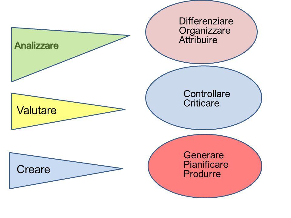 Analizzare Differenziare Organizzare Attribuire Controllare Criticare Generare Pianificare Produrre Valutare Creare
