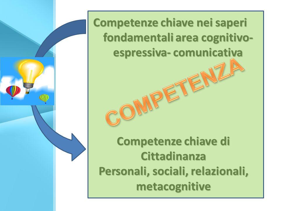 Competenze chiave nei saperi fondamentali area cognitivo- espressiva- comunicativa Competenze chiave di Cittadinanza Personali, sociali, relazionali, metacognitive
