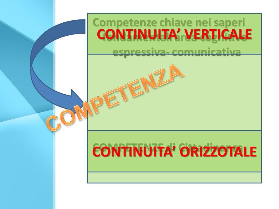 Competenze chiave nei saperi fondamentali area cognitivo- espressiva- comunicativa COMPETENZE di Cittadinanza CONTINUITA' VERTICALE CONTINUITA' ORIZZOTALE