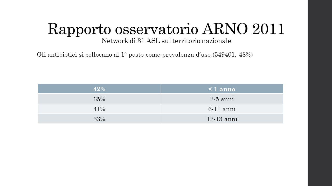 Rapporto osservatorio ARNO 2011 Network di 31 ASL sul territorio nazionale Gli antibiotici si collocano al 1° posto come prevalenza d'uso (549401, 48%