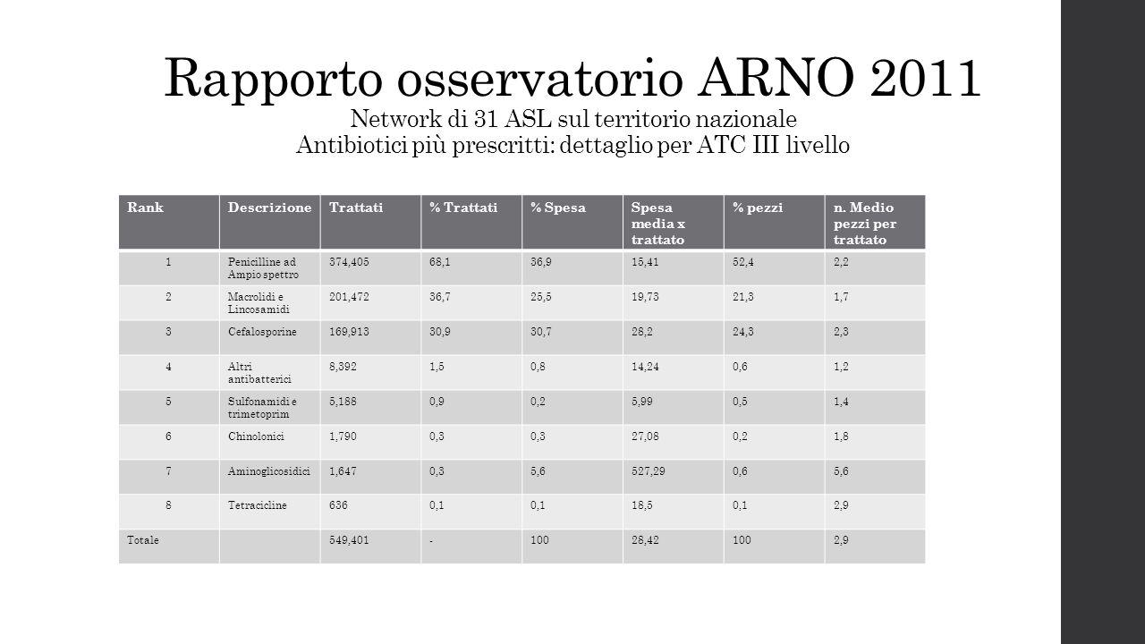 Rapporto osservatorio ARNO 2011 Network di 31 ASL sul territorio nazionale Antibiotici più prescritti: dettaglio per ATC III livello RankDescrizioneTr