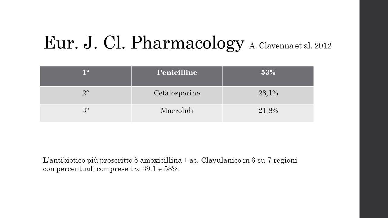 Eur. J. Cl. Pharmacology A. Clavenna et al. 2012 1°Penicilline53% 2°Cefalosporine23,1% 3°Macrolidi21,8% L'antibiotico più prescritto è amoxicillina +