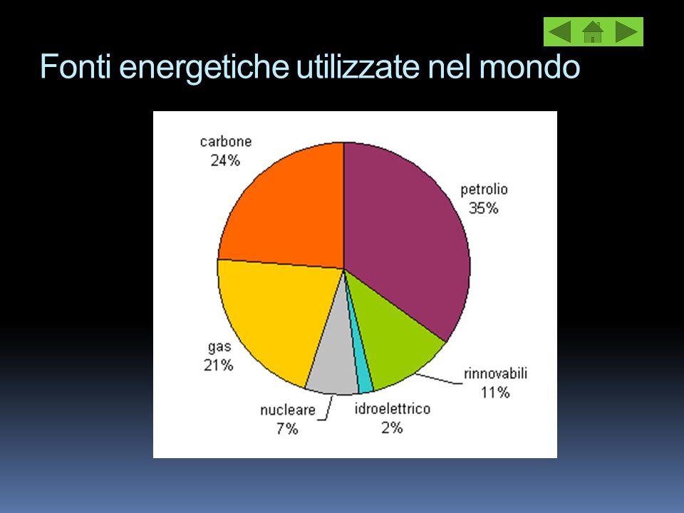 Fonti energetiche utilizzate nel mondo
