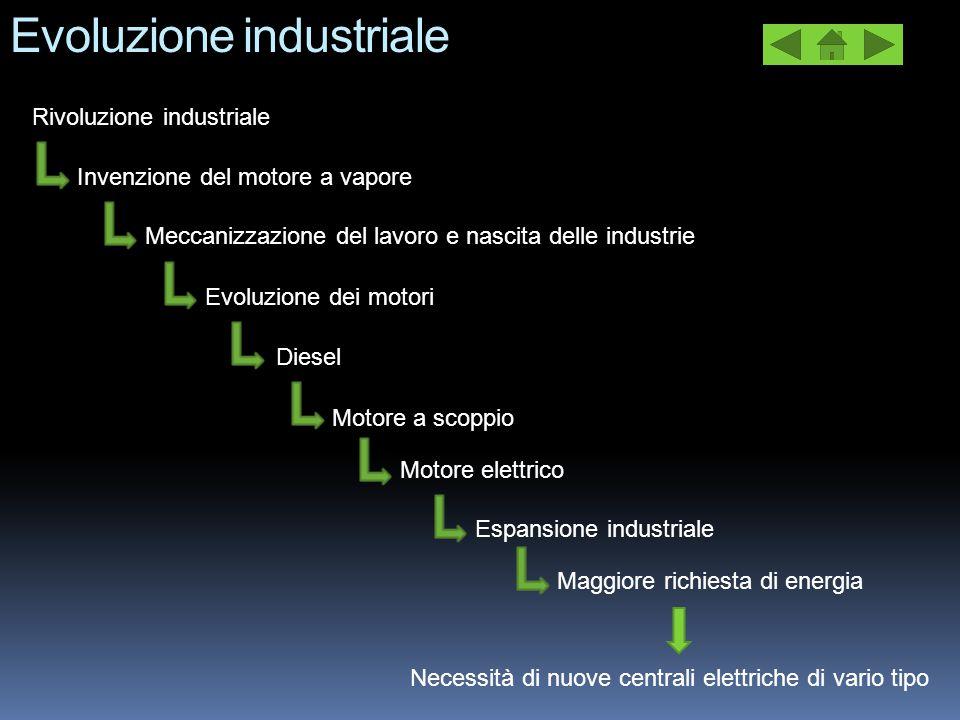Evoluzione industriale Rivoluzione industriale Meccanizzazione del lavoro e nascita delle industrie Invenzione del motore a vapore Evoluzione dei moto
