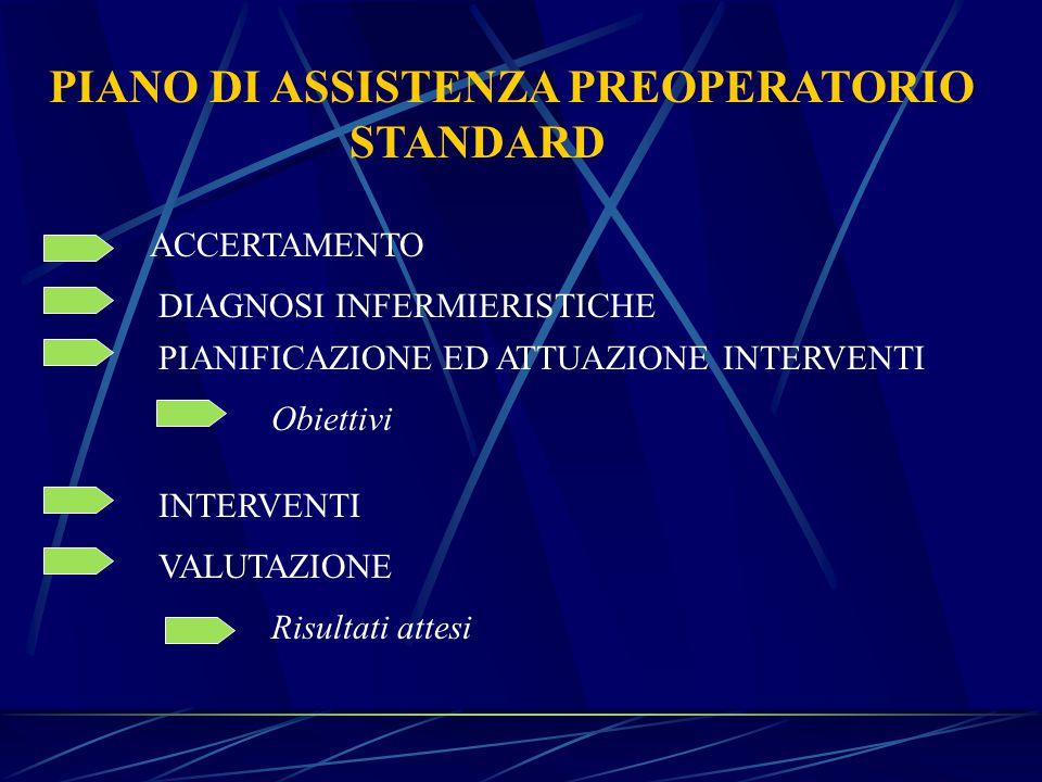 PIANO DI ASSISTENZA PREOPERATORIO STANDARD ACCERTAMENTO DIAGNOSI INFERMIERISTICHE PIANIFICAZIONE ED ATTUAZIONE INTERVENTI Obiettivi INTERVENTI VALUTAZIONE Risultati attesi