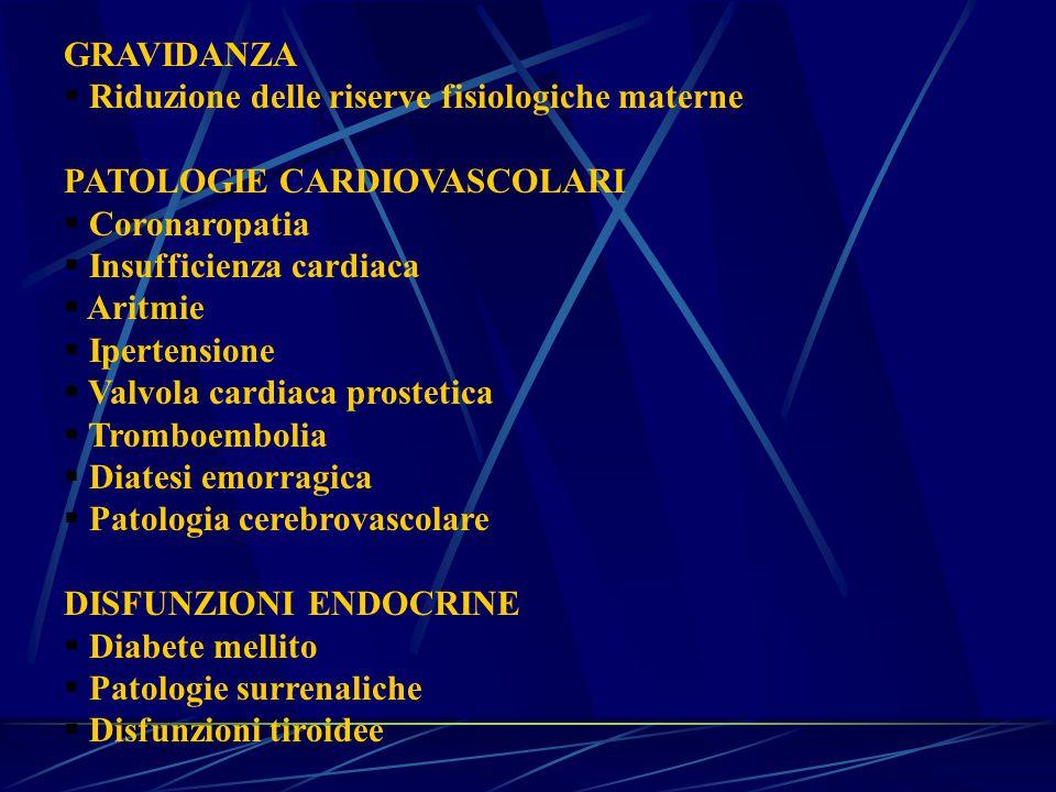 GRAVIDANZA  Riduzione delle riserve fisiologiche materne PATOLOGIE CARDIOVASCOLARI  Coronaropatia  Insufficienza cardiaca  Aritmie  Ipertensione  Valvola cardiaca prostetica  Tromboembolia  Diatesi emorragica  Patologia cerebrovascolare DISFUNZIONI ENDOCRINE  Diabete mellito  Patologie surrenaliche  Disfunzioni tiroidee