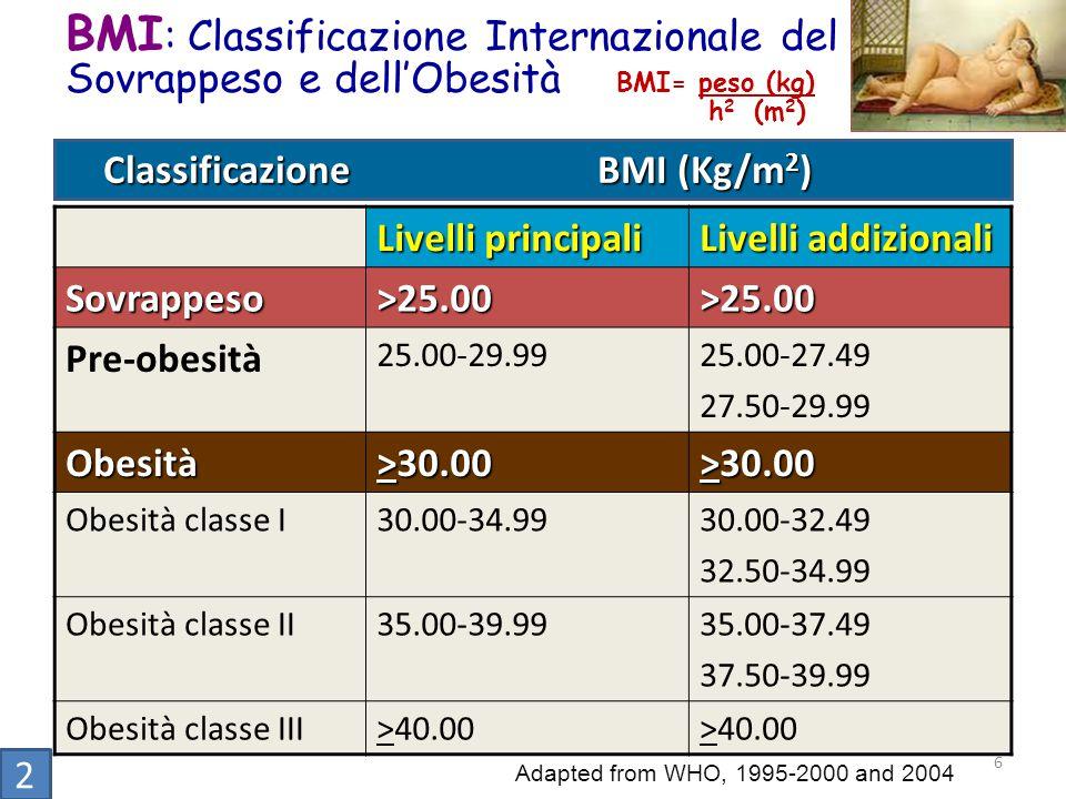BMI : Classificazione Internazionale del Sovrappeso e dell'Obesità Adapted from WHO, 1995-2000 and 2004 BMI= peso (kg) h 2 (m 2 ) 2 6 Classificazione BMI (Kg/m 2 ) Classificazione BMI (Kg/m 2 ) Livelli principali Livelli addizionali Sovrappeso>25.00>25.00 Pre-obesità 25.00-29.9925.00-27.49 27.50-29.99 Obesità >30.00 Obesità classe I30.00-34.9930.00-32.49 32.50-34.99 Obesità classe II35.00-39.9935.00-37.49 37.50-39.99 Obesità classe III>40.00