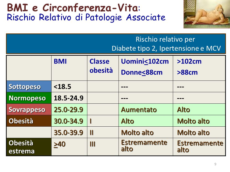 BMI e Circonferenza-Vita : Rischio Relativo di Patologie Associate Rischio relativo per Diabete tipo 2, Ipertensione e MCV 9 > BMIClasse obesità Uomini<102cm Donne<88cm >102cm >88cmSottopeso<18.5--- Normopeso18.5-24.9--- Sovrappeso25.0-29.9Aumentato Alto Alto Obesità30.0-34.9IAlto Molto alto Molto alto 35.0-39.9II Molto alto Molto alto Molto alto Obesitàestrema >40 IIIEstremamentealto Estremamente Estremamente alto alto