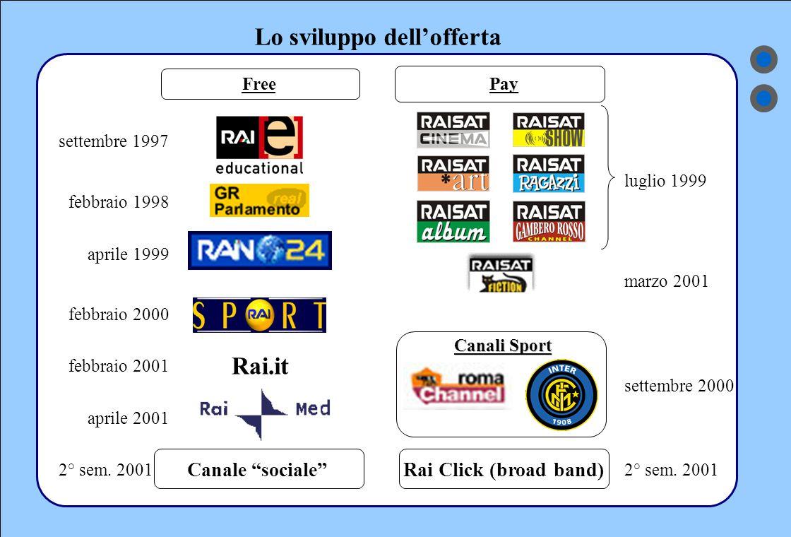 Lo sviluppo dell'offerta Free Pay Canali Sport settembre 1997 aprile 1999 febbraio 2000 aprile 2001 luglio 1999 marzo 2001 settembre 2000 Canale sociale RaiClick (broad band) 2° sem.