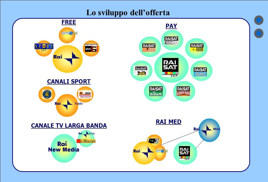 Lo sviluppo dell'offerta PAY Med RAI MED Trade CANALI SPORT Click CANALE TV LARGA BANDA SAT FREE
