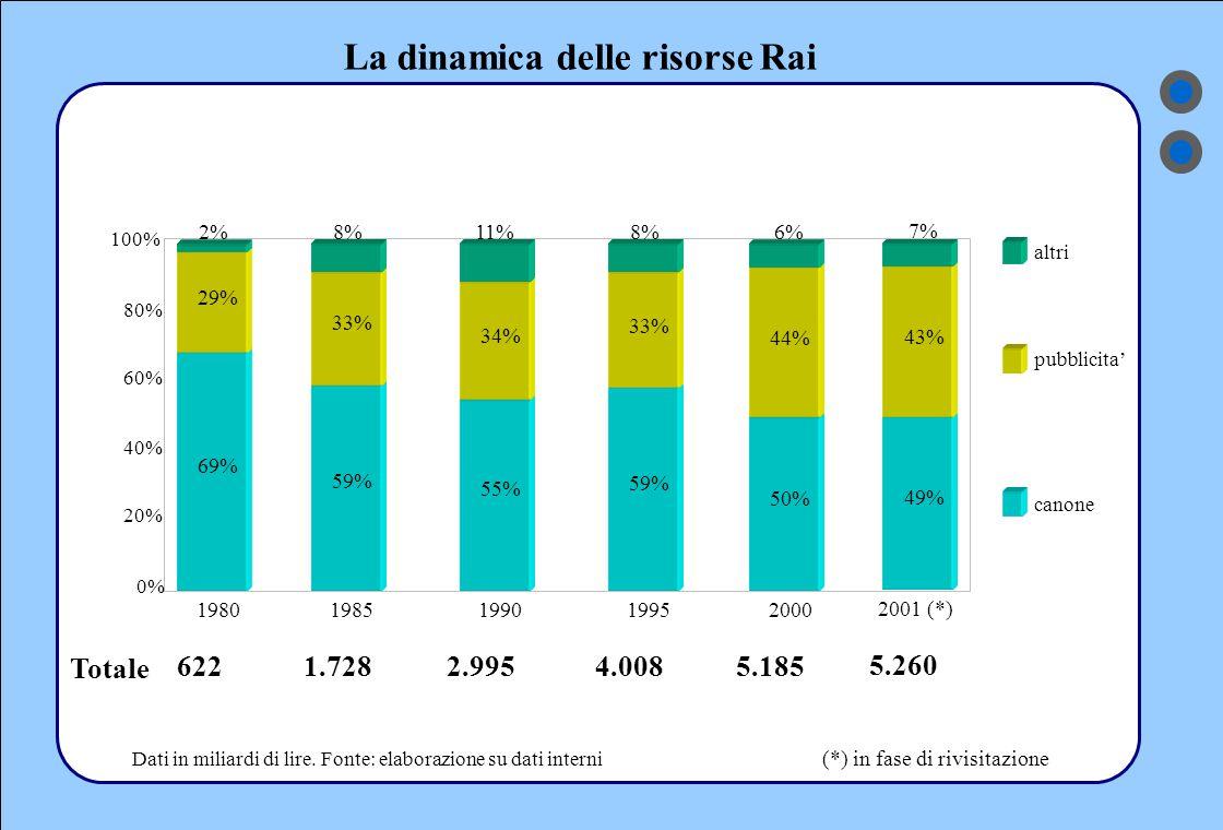 La dinamica delle risorse Rai 0% 20% 40% 60% 80% 100% canone pubblicita' altri 69% 29% 2% 1980 622 59% 33% 8% 1985 1.728 55% 34% 11% 1990 2.995 59% 33% 8% 1995 4.008 50% 44% 6% 2000 5.185 Totale Dati in miliardi di lire.