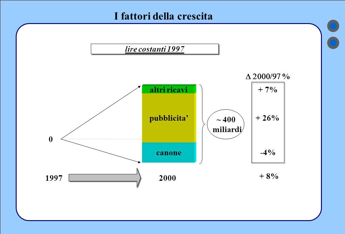 I fattori della crescita 19972000 altri ricavi pubblicita' canone 0 lire costanti 1997 ~ 400 miliardi  % + 7% + 26% -4% + 8%