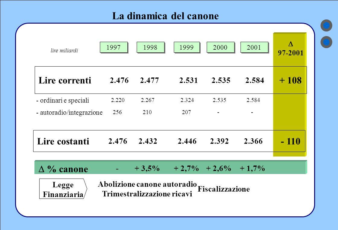 La dinamica del canone Legge Finanziaria Abolizione canone autoradio Trimestralizzazione ricavi Fiscalizzazione  97-2001 1998 1999 2000 lire miliardi 1997 2001 - ordinari e speciali 2.2202.2672.3242.535 - autoradio/integrazione 256210207- Lire correnti 2.4762.4772.5312.535 + 108 2.584 -  % canone -+ 3,5%+ 2,7%+ 2,6%+ 1,7% Lire costanti 2.4762.4322.4462.392 - 110 2.366
