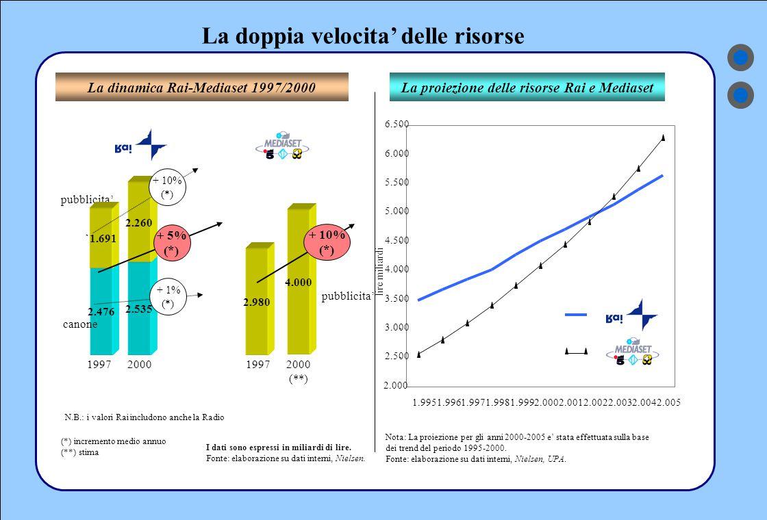 La doppia velocita' delle risorse La proiezione delle risorse Rai e MediasetLa dinamica Rai-Mediaset 1997/2000 I dati sono espressi in miliardi di lire.