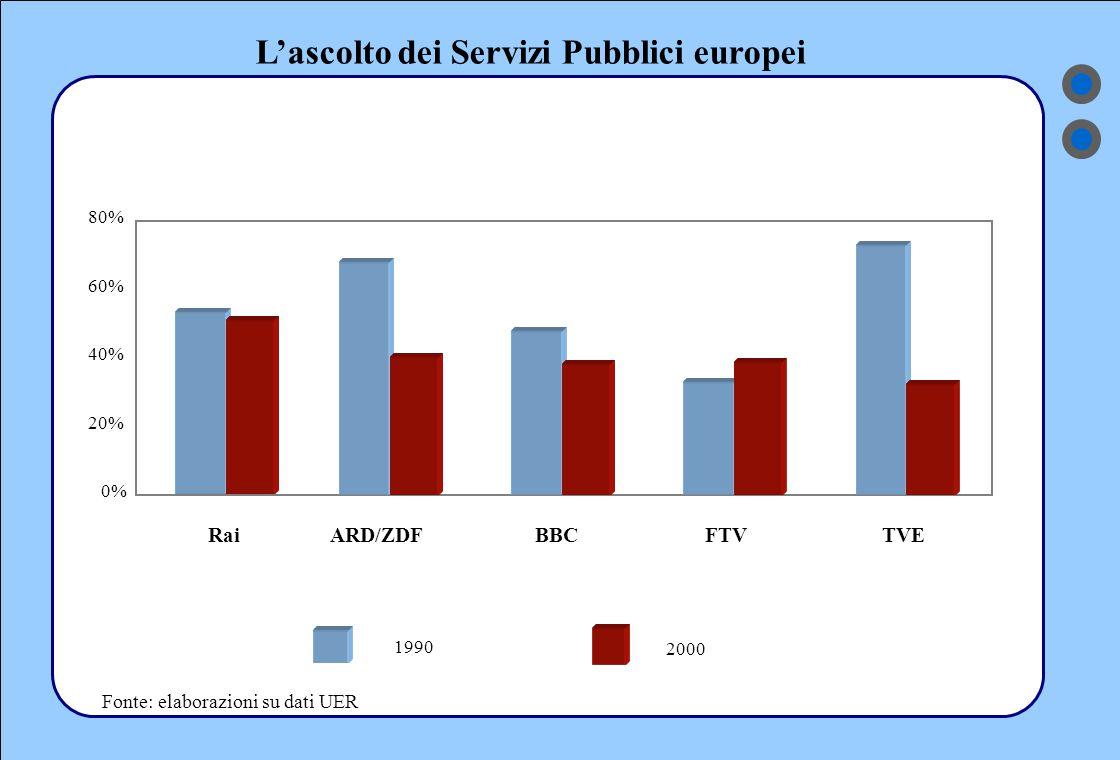 L'ascolto dei Servizi Pubblici europei 0% 20% 40% 60% 80% ARD/ZDFBBCFTVTVE 1990 2000 Rai Fonte: elaborazioni su dati UER