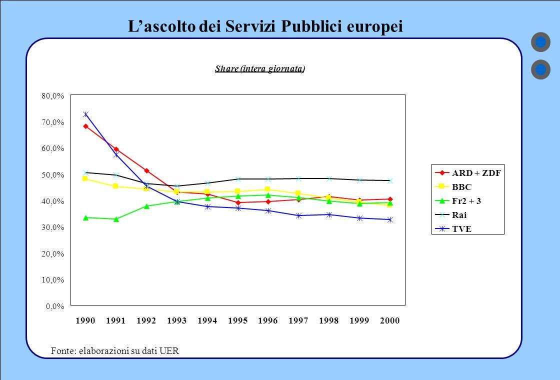 L'ascolto dei Servizi Pubblici europei Fonte: elaborazioni su dati UER Share (intera giornata) 0,0% 10,0% 20,0% 30,0% 40,0% 50,0% 60,0% 70,0% 80,0% 19901991199219931994199519961997199819992000 ARD + ZDF BBC Fr2 + 3 Rai TVE