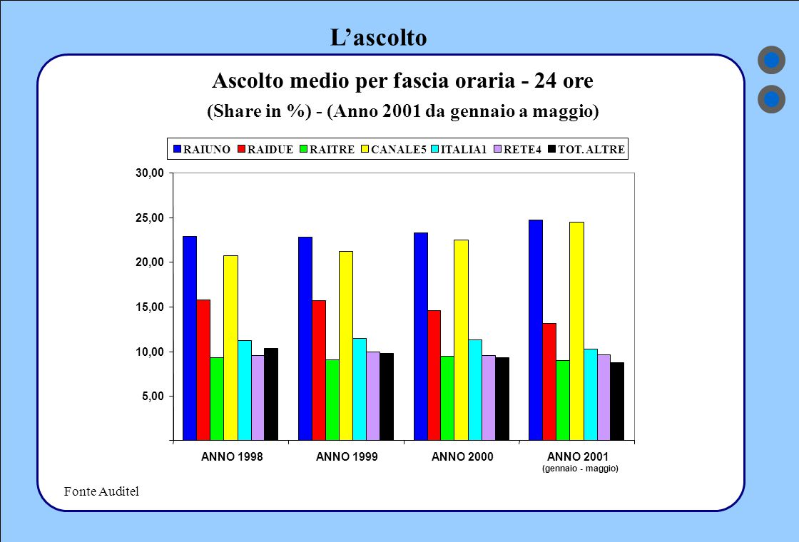 L'ascolto Ascolto medio per fascia oraria - 24 ore (Share in %) - (Anno 2001 da gennaio a maggio) Fonte Auditel RAIUNORAIDUERAITRECANALE5ITALIA1RETE4TOT.