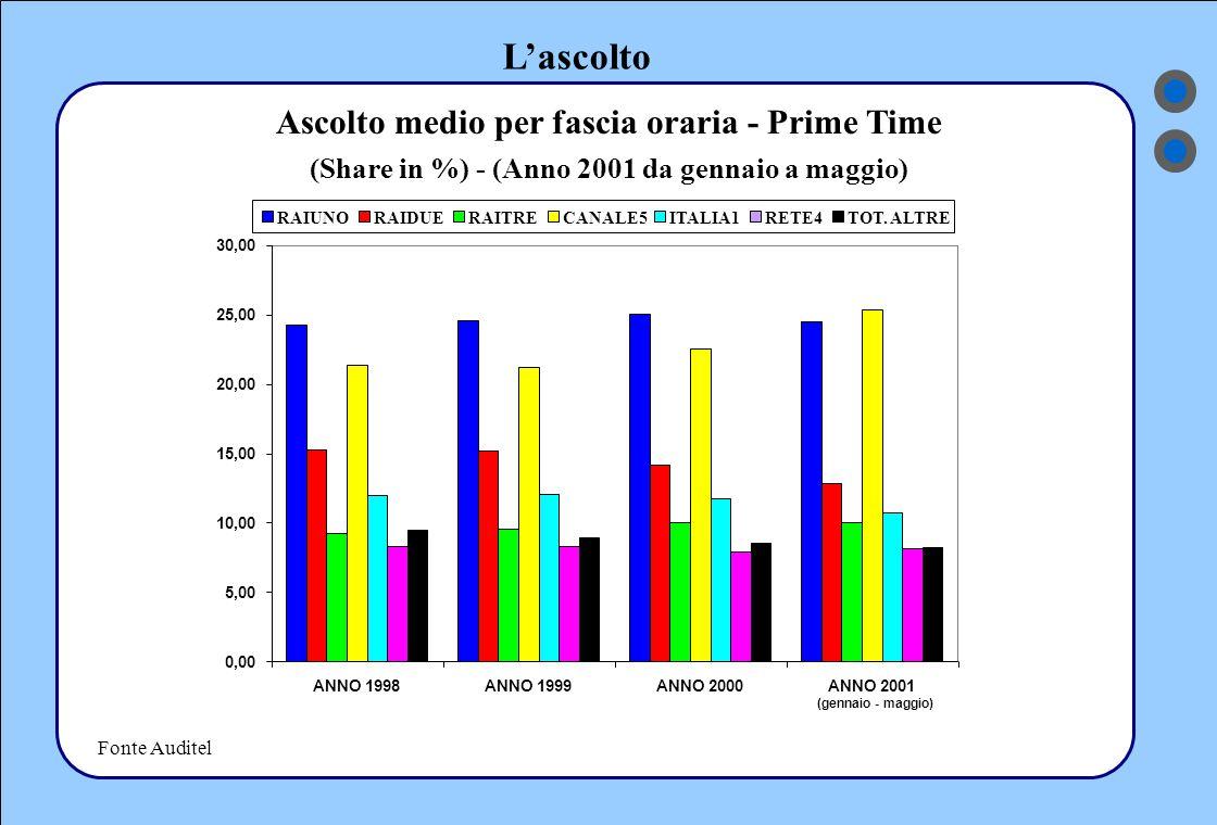 L'ascolto Ascolto medio per fascia oraria - Prime Time (Share in %) - (Anno 2001 da gennaio a maggio) 0,00 5,00 10,00 15,00 20,00 25,00 30,00 ANNO 1998ANNO 1999ANNO 2000ANNO 2001 (gennaio - maggio) Fonte Auditel RAIUNORAIDUERAITRECANALE5ITALIA1RETE4TOT.