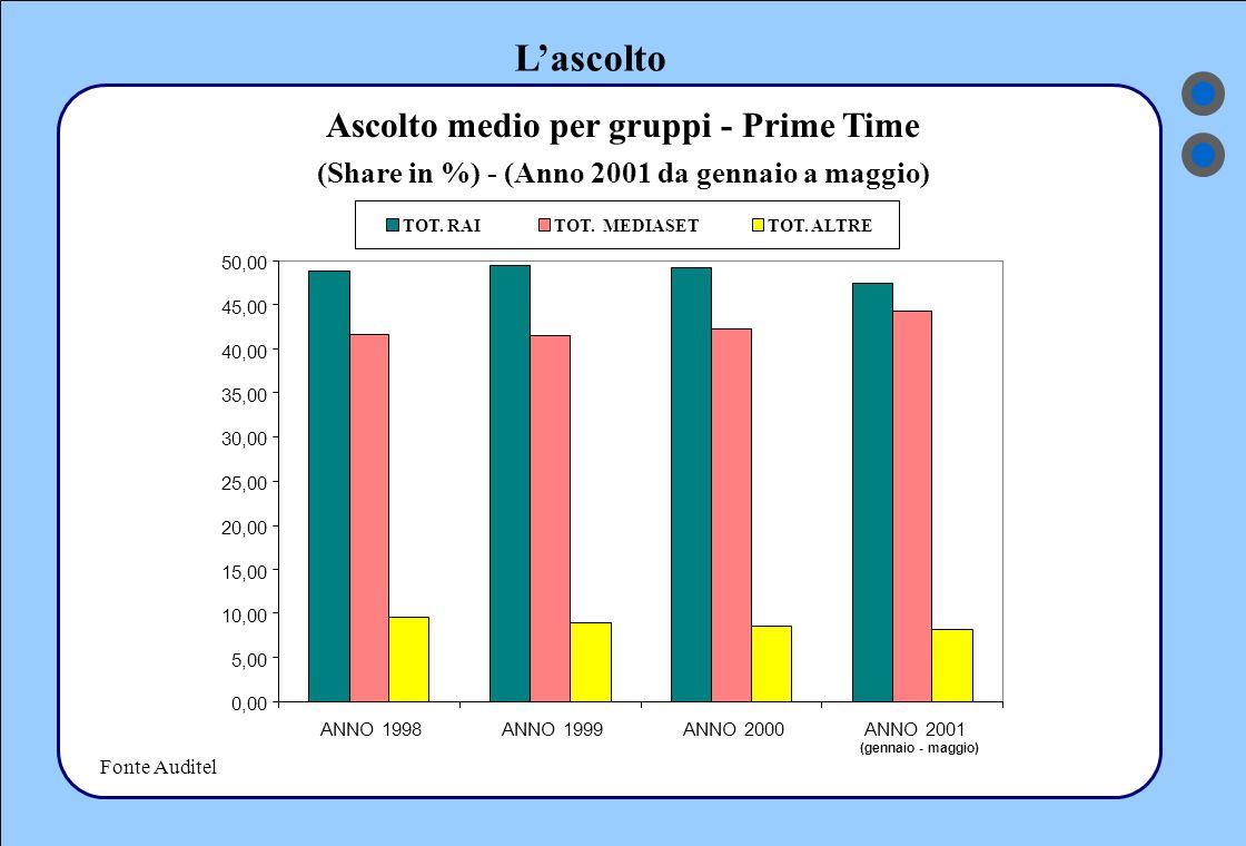 L'ascolto Fonte Auditel Ascolto medio per gruppi - Prime Time (Share in %) - (Anno 2001 da gennaio a maggio) TOT.