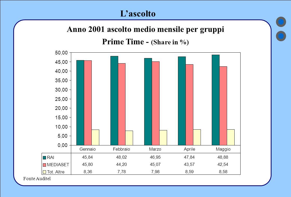 L'ascolto Fonte Auditel Anno 2001 ascolto medio mensile per gruppi Prime Time - (Share in %) 0,00 5,00 10,00 15,00 20,00 25,00 30,00 35,00 40,00 45,00 50,00 RAI 45,8448,0246,9547,8448,88 MEDIASET 45,8044,2045,0743,5742,54 Tot.
