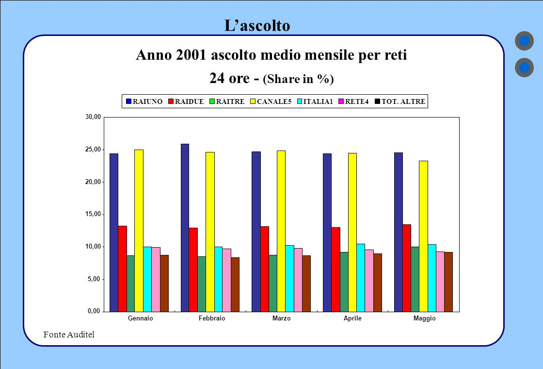L'ascolto Fonte Auditel Anno 2001 ascolto medio mensile per reti 24 ore - (Share in %) 30,00 0,00 5,00 10,00 15,00 20,00 25,00 GennaioFebbraioMarzoAprileMaggio RAIUNORAIDUERAITRECANALE5ITALIA1RETE4TOT.