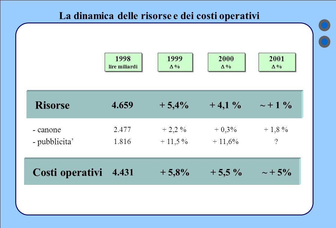 La dinamica delle risorse e dei costi operativi 1998 lire miliardi 1998 lire miliardi 1999  % 1999  % 2000  % 2000  % 2001  % 2001  % - canone 2.477+ 2,2 %+ 0,3% - pubblicita' 1.816+ 11,5 %+ 11,6% + 1,8 % .