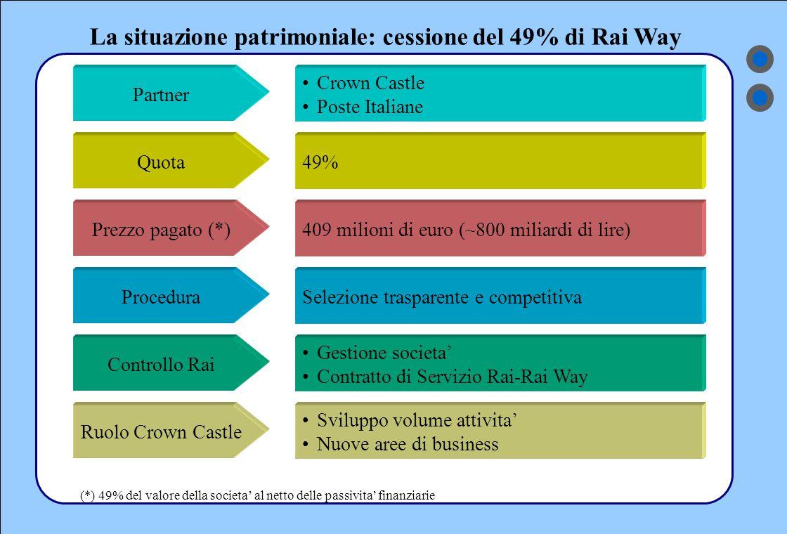 La situazione patrimoniale: cessione del 49% di Rai Way Partner Crown Castle Poste Italiane Quota49% ProceduraSelezione trasparente e competitiva Ruolo Crown Castle Sviluppo volume attivita' Nuove aree di business Controllo Rai Gestione societa' Contratto di Servizio Rai-Rai Way Prezzo pagato (*)409 milioni di euro (~800 miliardi di lire) (*) 49% del valore della societa' al netto delle passivita' finanziarie