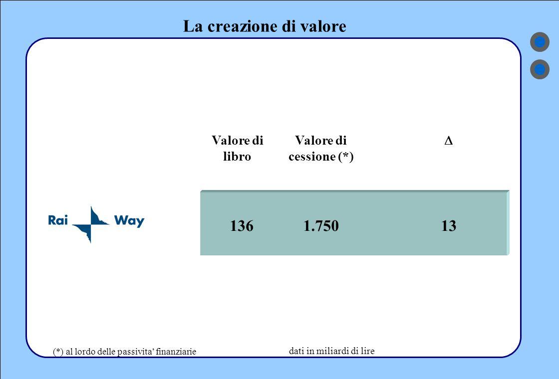 La creazione di valore 136 Valore di libro Valore di cessione (*) 1.750  13 dati in miliardi di lire (*) al lordo delle passivita' finanziarie