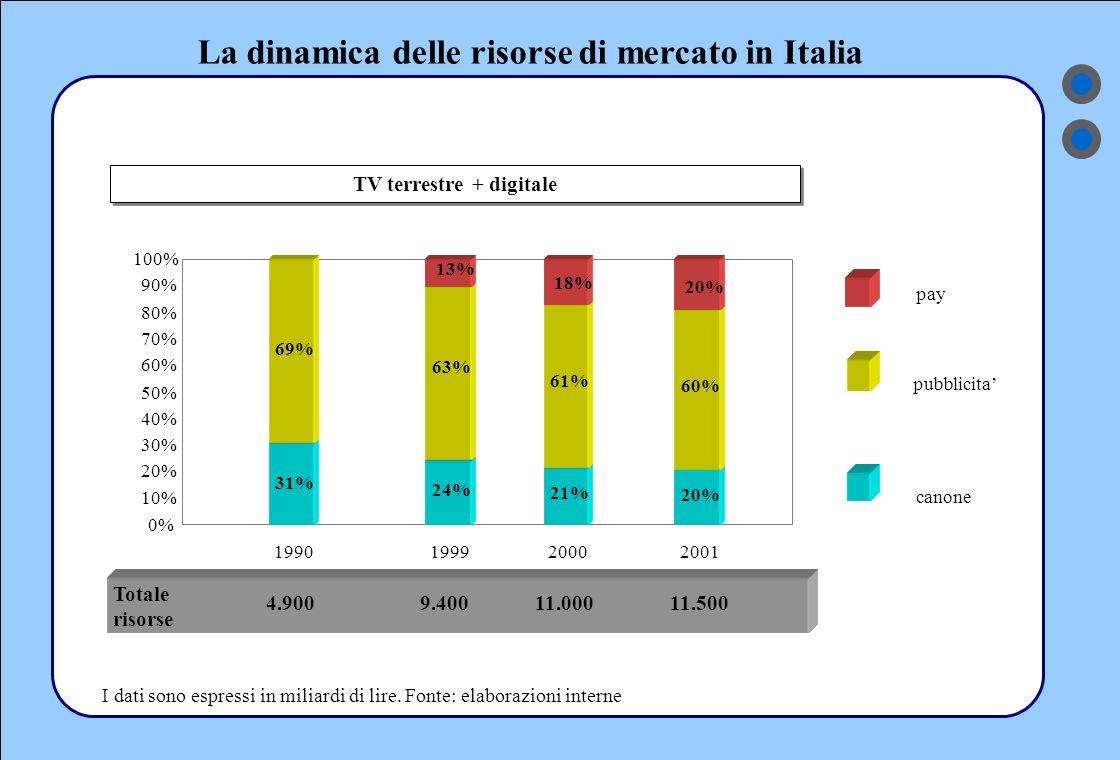 La dinamica delle risorse di mercato in Italia 31% 24% 21% 20% 69% 63% 61% 60% 13% 18% 20% 0% 10% 20% 30% 40% 50% 60% 70% 80% 90% 100% 1990199920002001 4.9009.40011.00011.500 TV terrestre + digitale pubblicita' canone pay Totale risorse I dati sono espressi in miliardi di lire.