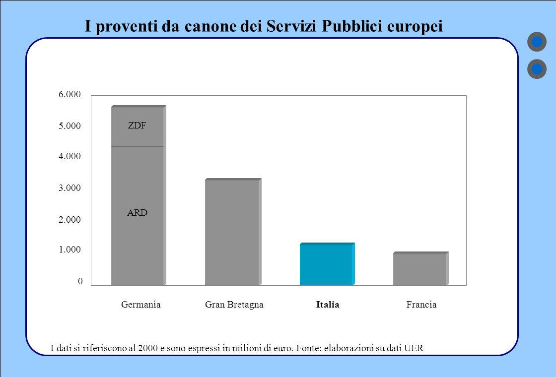 La composizione delle risorse dei Servizi Pubblici europei 83% 16% 1% 80% 17% 3% 77% 17% 6% 64% 34% 2% 50% 44% 6% 43% 57% 11% 78% 11% 0% 50% 100% BBCZDFARDFrance3RaiFrance2RTVE Composizione % dei ricavi canone pubblicita' altri I dati si riferiscono al 2000.