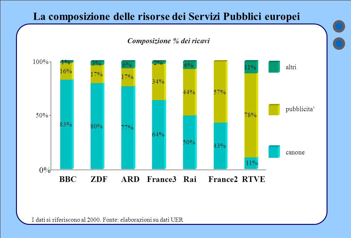 Indice 1)lo scenario 1)la dinamica delle risorse di mercato 2)il canone in Italia e in Europa 3)la dinamica delle risorse dei Servizi Pubblici europei 2)l'organizzazione e lo sviluppo dell'offerta 3)gli indicatori della gestione 1)i risultati economico-finanziari 2)il personale 3)l'ascolto 4)elementi di analisi sull'esercizio 2001 1)la dinamica delle risorse e dei costi