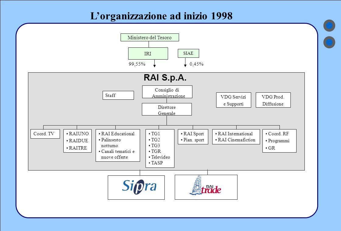 L'organizzazione ad inizio 1998 IRI SIAE Ministero del Tesoro 99,55%0,45% RAI S.p.A.