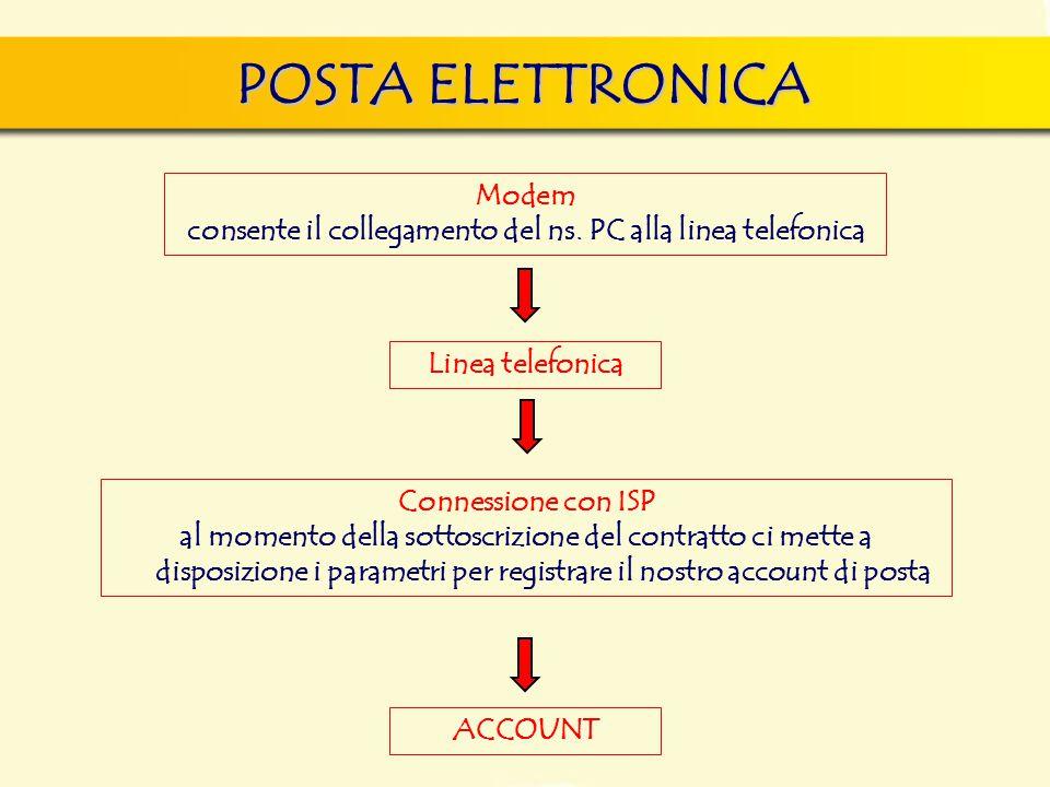POSTA ELETTRONICA Modem consente il collegamento del ns. PC alla linea telefonica Linea telefonica Connessione con ISP al momento della sottoscrizione
