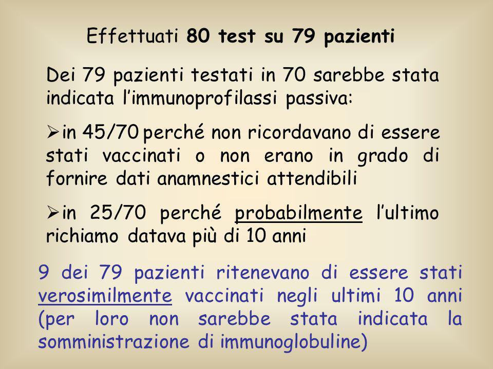 In 34 (48%) dei 70 pazienti verosimilmente non immunizzati il TQS è risultato positivo evitando la somministrazione di immunoglobuline Venti (80%) dei 25 pazienti con riferito ultimo richiamo probabilmente > 10 anni avevano un titolo anticorpale protettivo Solo 3 (33%) dei 9 pazienti con verosimile regolare vaccinazione negli ultimi 10 anni sono risultati positivi al TQS