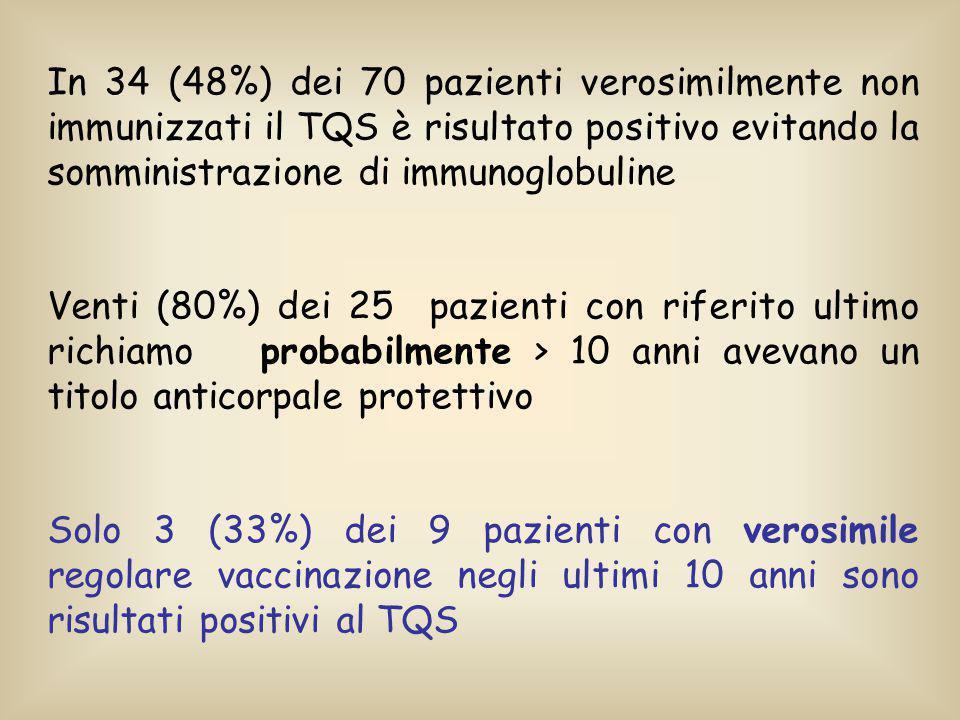 79 pazienti 70 verosimilmente non immunizzati 9 verosimilmente immunizzati 36 TQS - 34 TQS + 6 TQS - 3 TQS + 40 pazienti (50,6%) con risultato TQS diverso rispetto al dato anamnestico