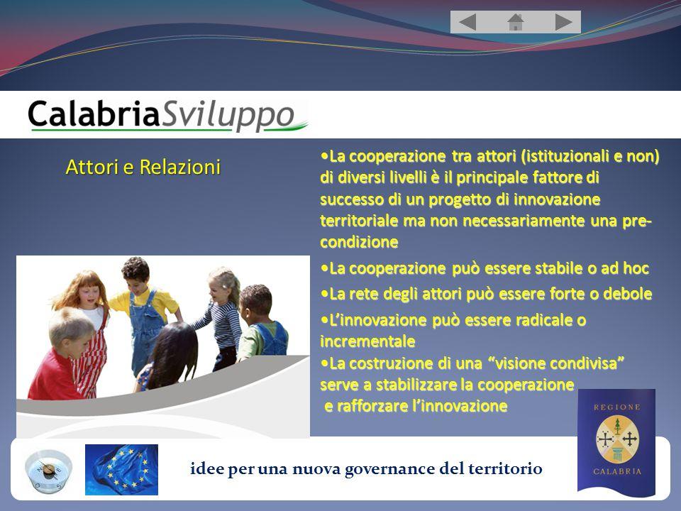 idee per una nuova governance del territorio Attori e Relazioni La cooperazione tra attori (istituzionali e non) di diversi livelli è il principale fattore di successo di un progetto di innovazione territoriale ma non necessariamente una pre- condizioneLa cooperazione tra attori (istituzionali e non) di diversi livelli è il principale fattore di successo di un progetto di innovazione territoriale ma non necessariamente una pre- condizione La cooperazione può essere stabile o ad hocLa cooperazione può essere stabile o ad hoc La rete degli attori può essere forte o deboleLa rete degli attori può essere forte o debole L'innovazione può essere radicale o incrementaleL'innovazione può essere radicale o incrementale La costruzione di una visione condivisa serve a stabilizzare la cooperazioneLa costruzione di una visione condivisa serve a stabilizzare la cooperazione e rafforzare l'innovazione e rafforzare l'innovazione