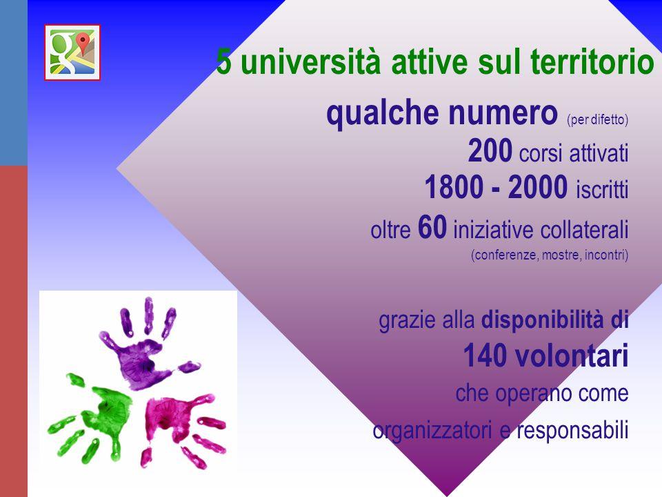 qualche numero (per difetto) 200 corsi attivati 1800 - 2000 iscritti oltre 60 iniziative collaterali (conferenze, mostre, incontri) grazie alla disponibilità di 140 volontari che operano come organizzatori e responsabili