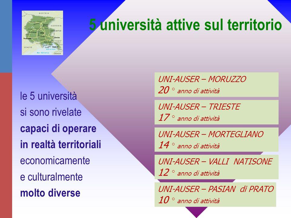 UNI-AUSER – TRIESTE 17 ° anno di attività UNI-AUSER – VALLI NATISONE 12 ° anno di attività UNI-AUSER – MORUZZO 20 ° anno di attività UNI-AUSER – MORTEGLIANO 14 ° anno di attività UNI-AUSER – PASIAN di PRATO 10 ° anno di attività 5 università attive sul territorio le 5 università si sono rivelate capaci di operare in realtà territoriali economicamente e culturalmente molto diverse
