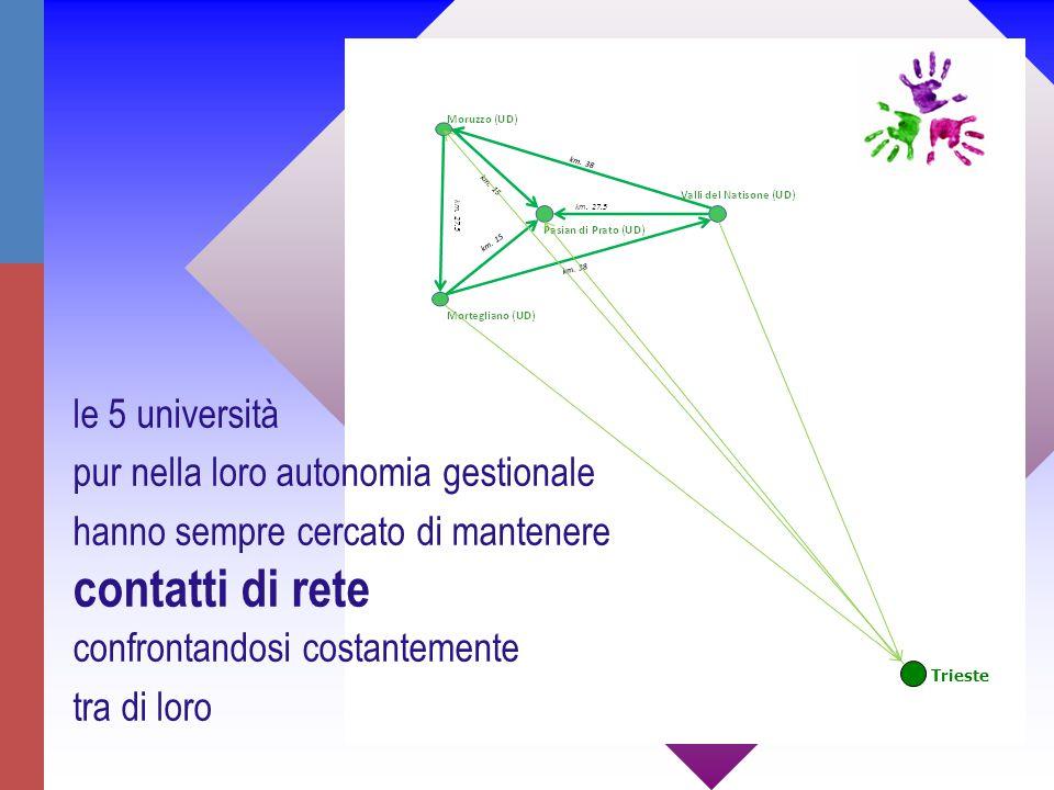 Trieste le 5 università pur nella loro autonomia gestionale hanno sempre cercato di mantenere contatti di rete confrontandosi costantemente tra di loro