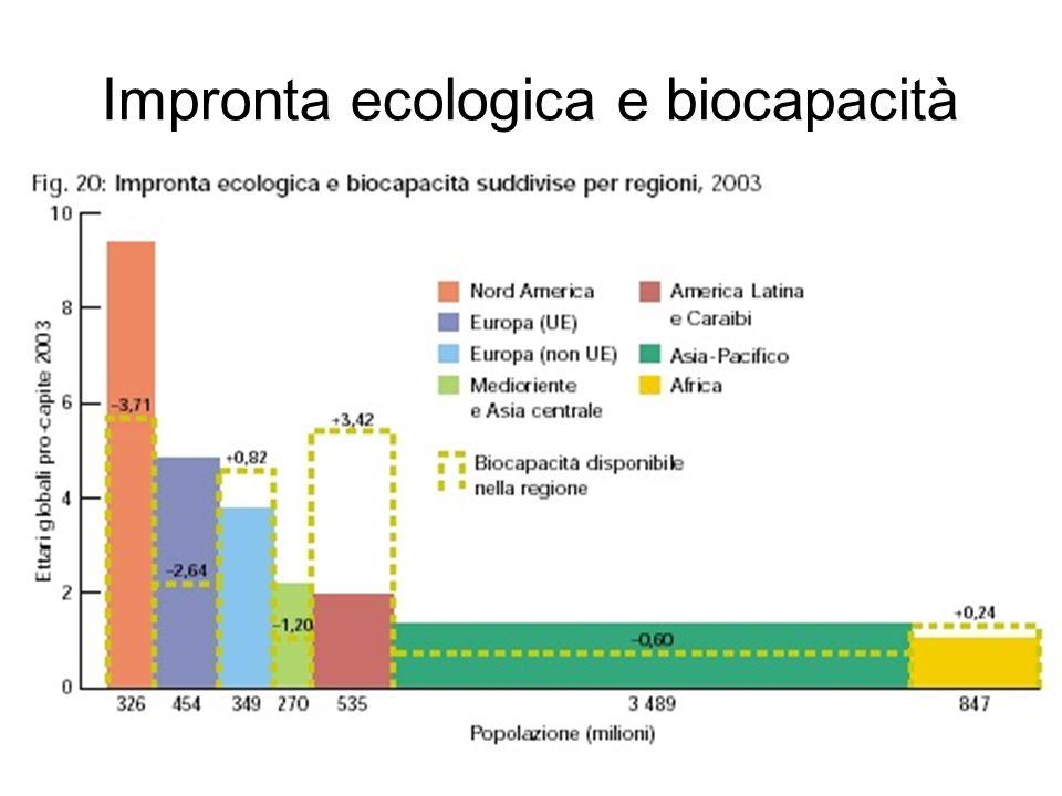 Impronta ecologica e biocapacità
