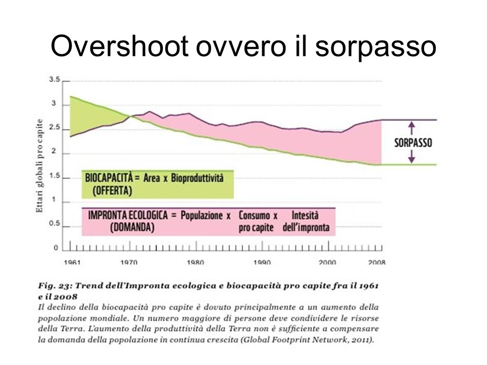 Overshoot ovvero il sorpasso
